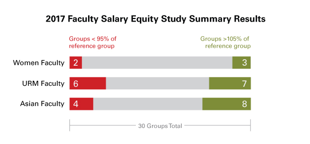 2017 Salary Equity Study results (graph)