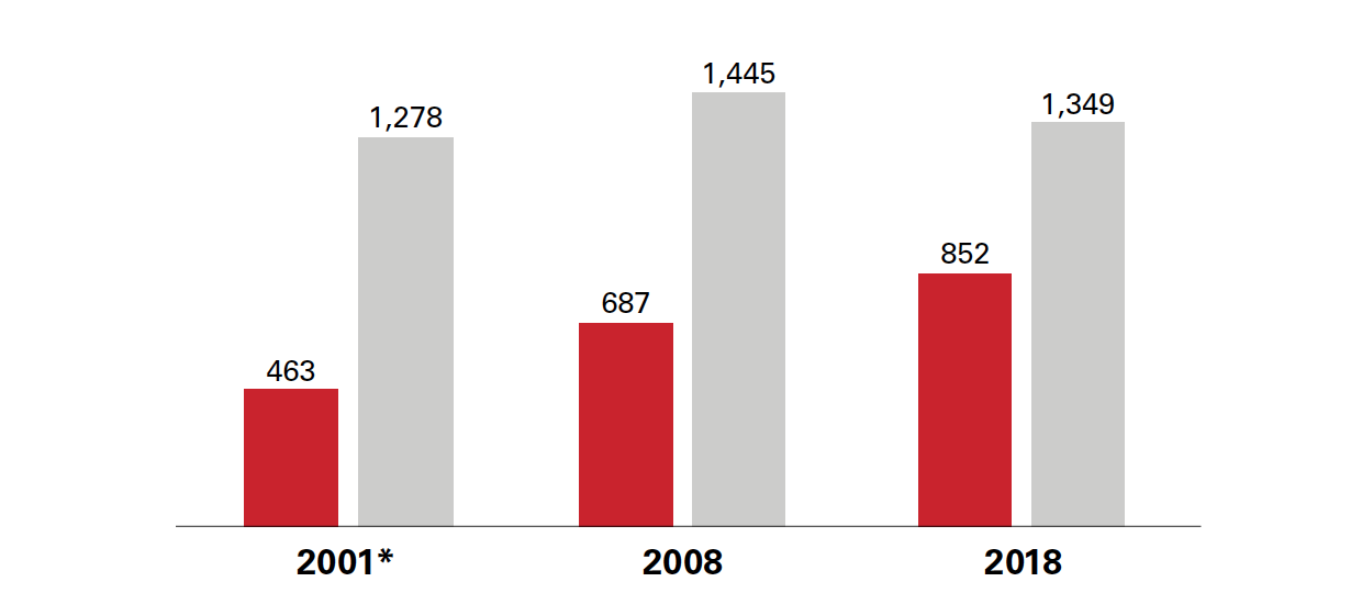 Female and male faculty at NC State, 2001-2018