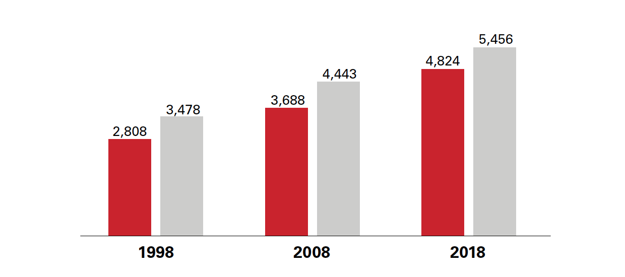 Female and male graduate enrollment at NC State, 1998-2018