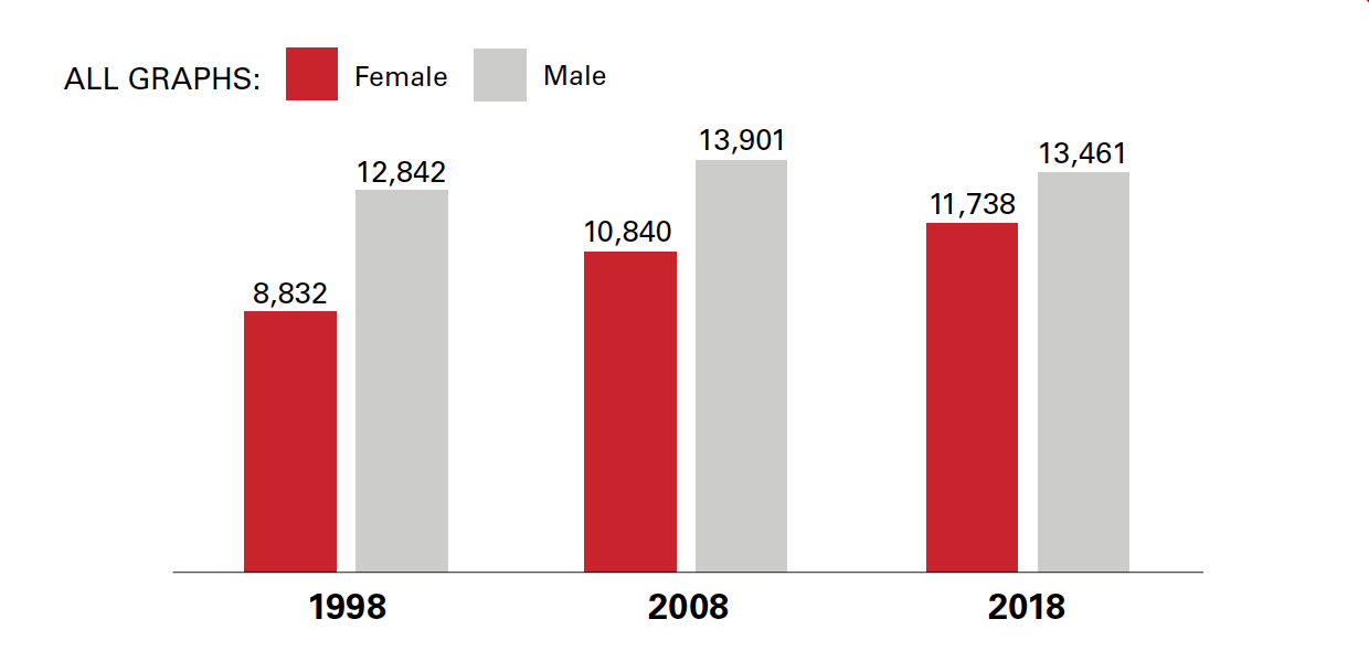 Female and male undergraduate enrollment at NC State, 1998-2018
