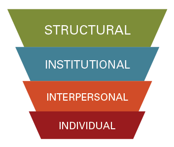 Dimensions of cultural competence
