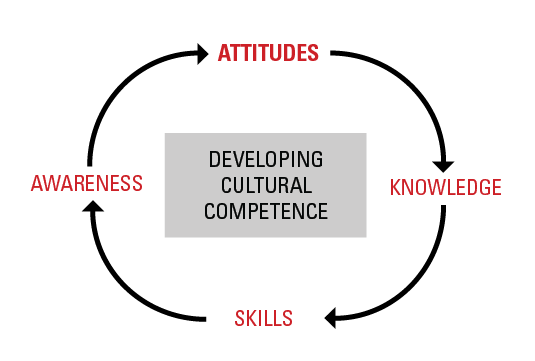 Developing Cultural Competence - Attitudes