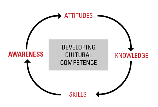 Developing Cultural Competence - Awareness