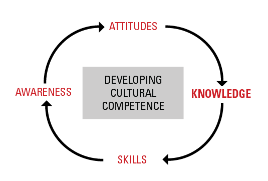Developing Cultural Competence - Knowledge