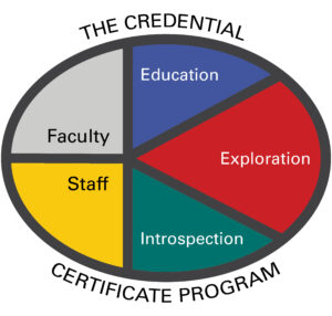 The Credential for Faculty and Staff: Education, Exploration, Introspection
